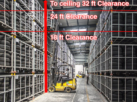 Minimum Clearance